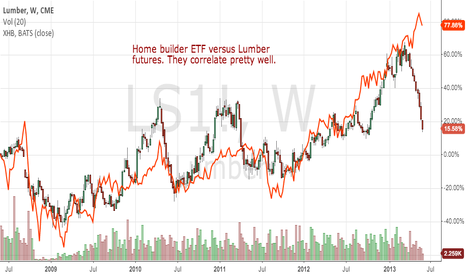 LS1!: Homebuilder ETF and lumber futures have correlated well.