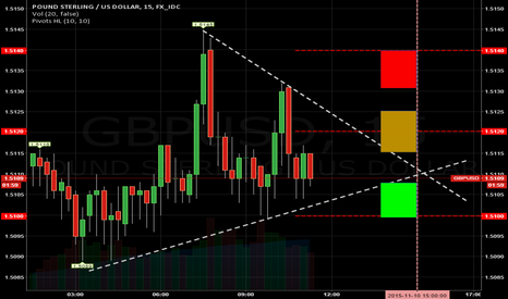 GBPUSD: GBPUSD Nadex Binary Daily 3pm NY Time Squeeze