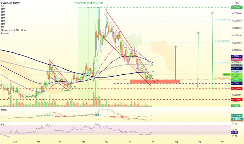 gdax bitcoin capitalizzazione di mercato tradingview snt btc