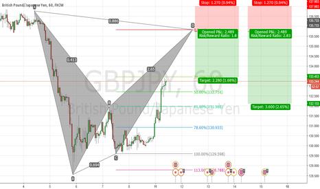 GBPJPY: BGPJPY Bearish Bat Pattern