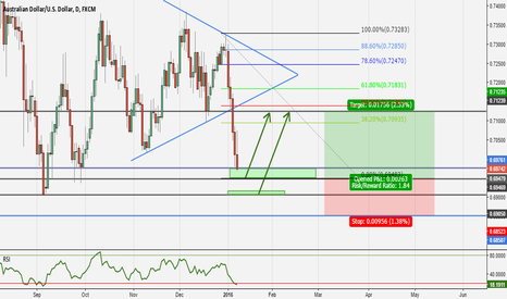 AUDUSD: A possible long for AUDUSD