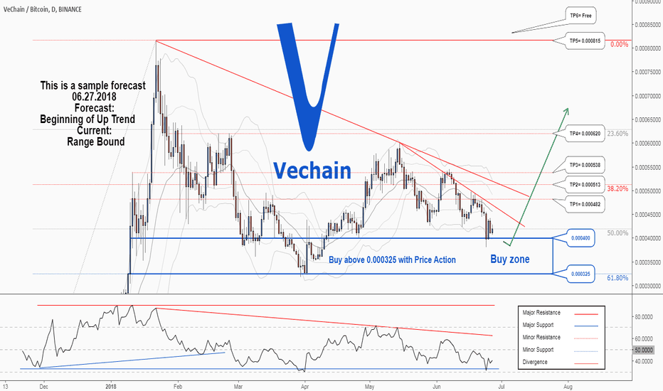 VENBTC: There is a possibility for the beginning of uptrend in VENBTC