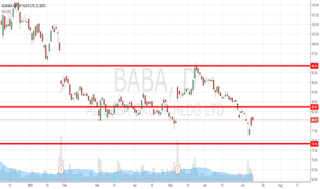 BABA: Major Supports and Resistances