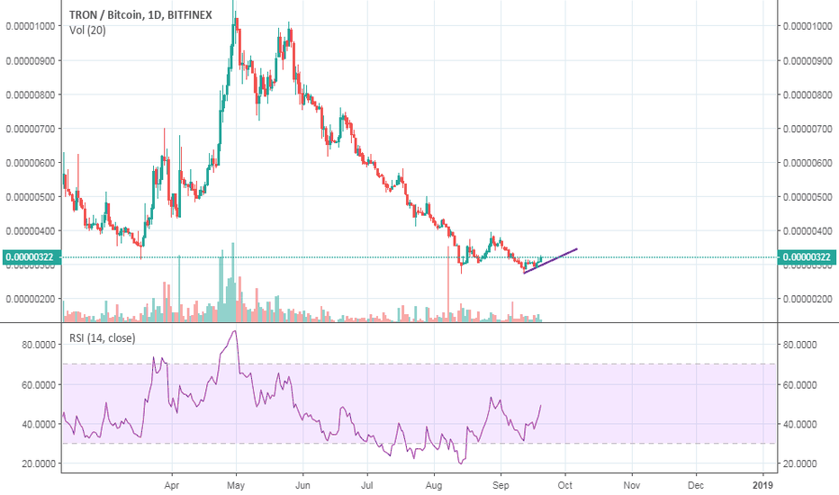 TRXBTC: tron $trx price technical analysis
