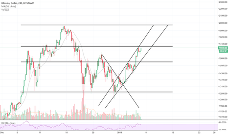 BTCUSD: Bullish Uptrend Channel formed on BTC/USD