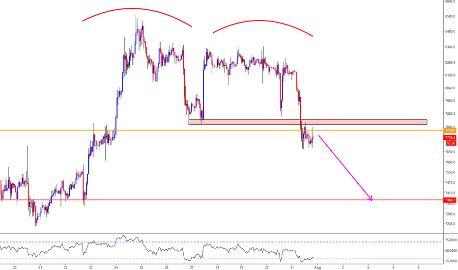BTCUSD: BTC/USD Short Trade Opportunity