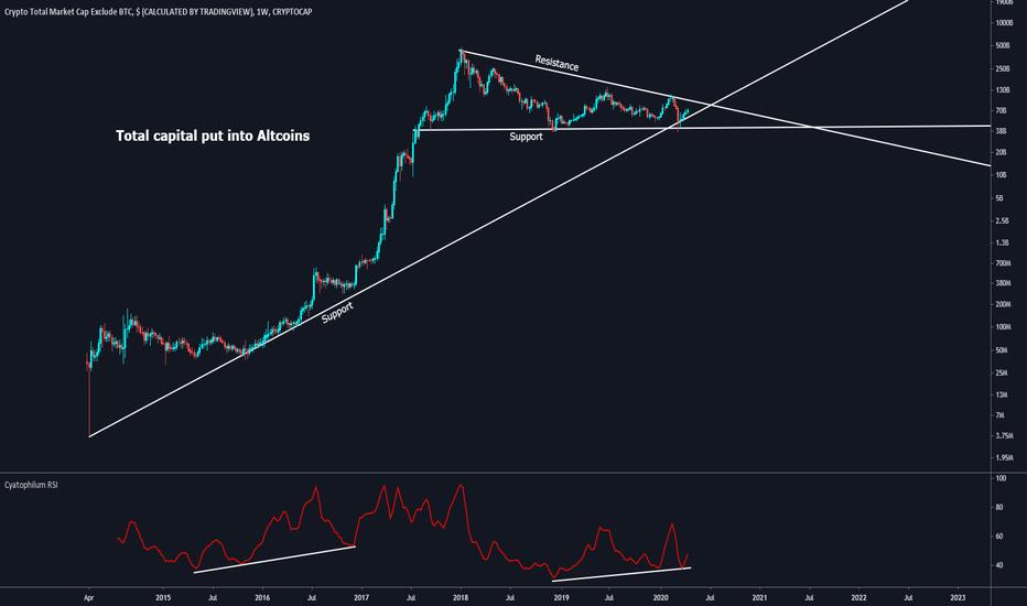 cryptocurrency market cap 2021