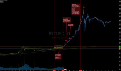 BTCUSD: Bitcoin Megabull Cycle - Starts in Less than 24 Hours