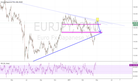 EURJPY: EURJPY Top of the trend. Big move Gap Close to the bottom trend.
