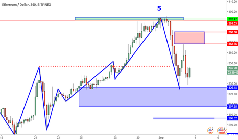 ETHUSD: ETHUSD Perspective And Levels: More Selling Momentum.