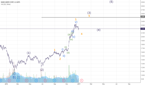 BAC: BAC Elliott Wave