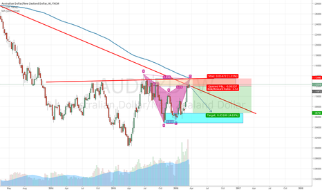 AUDNZD: AudNzd Weekly bearish bat setup