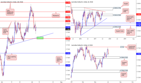 AUDUSD: Interesting price action on the Aussie this morning...