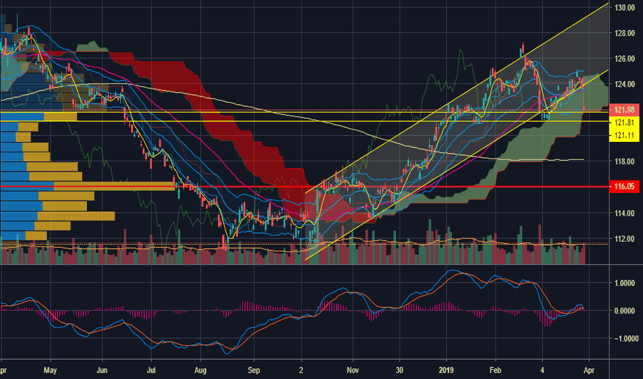 Gld Breakdown From The Uptrend