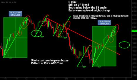 ES1!: Close to a short term High?
