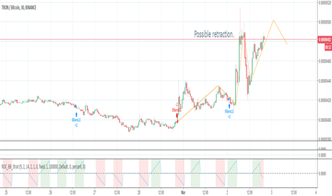 TRXBTC: Possible retraction (for educational purpose)