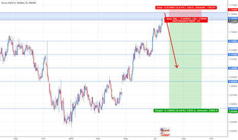 EURUSD: EURUSD: Long term selling