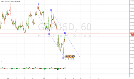 GBPUSD: alternative Bearish