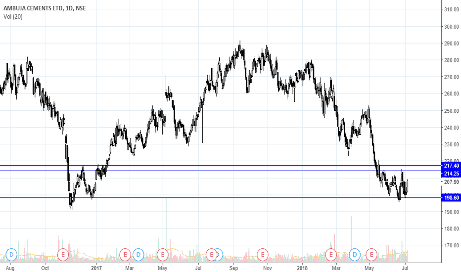 AMBUJACEM: AMBUJACEM above 217-218 will enter a bullish territory