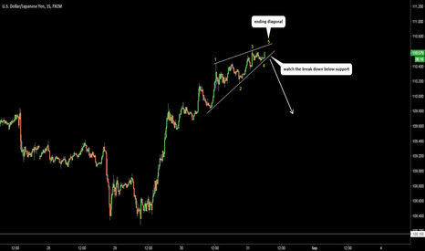USDJPY: USDJPY. Blitz trade. Sell on break of Ending Diagonal.