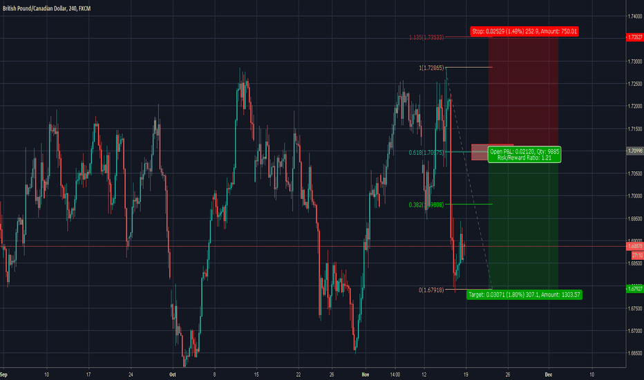 GBPCAD: THE 2618 SHORT