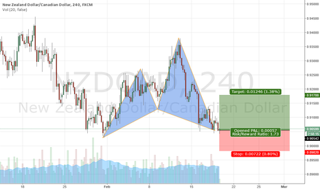 NZDCAD: Late Cypher, good entry