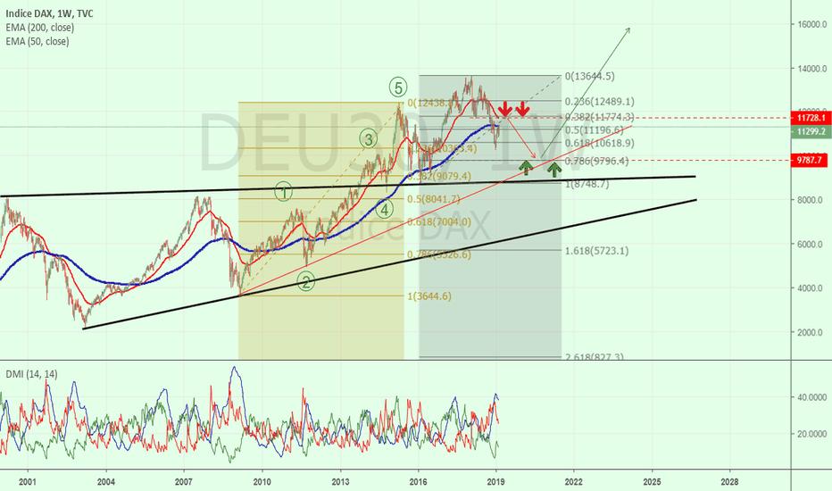 DEU30: DAX e il mercato che non ti aspetti :-)