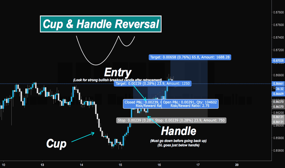 NZDCAD: How to Trade: Cup & Handle Pattern