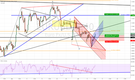 EURUSD: EUR/USD long (4h)