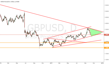 GBPUSD: Check the movement within green zone