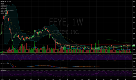 FEYE: $FEYE  Two and a half year long consolidation