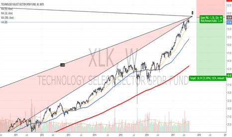 XLK: Three weekly Pinbar patterns inside a weekly PRZ