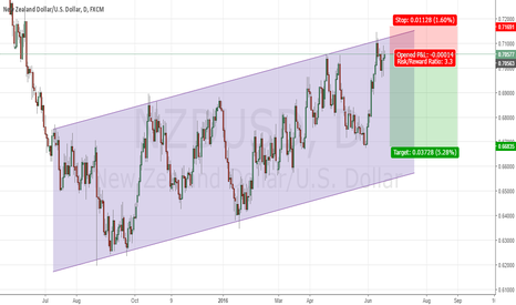 NZDUSD: Downside move expected