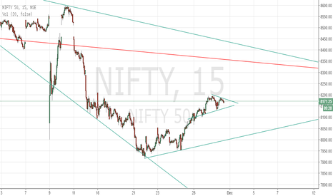 NIFTY: Nifty - Head and Shoulder pattern