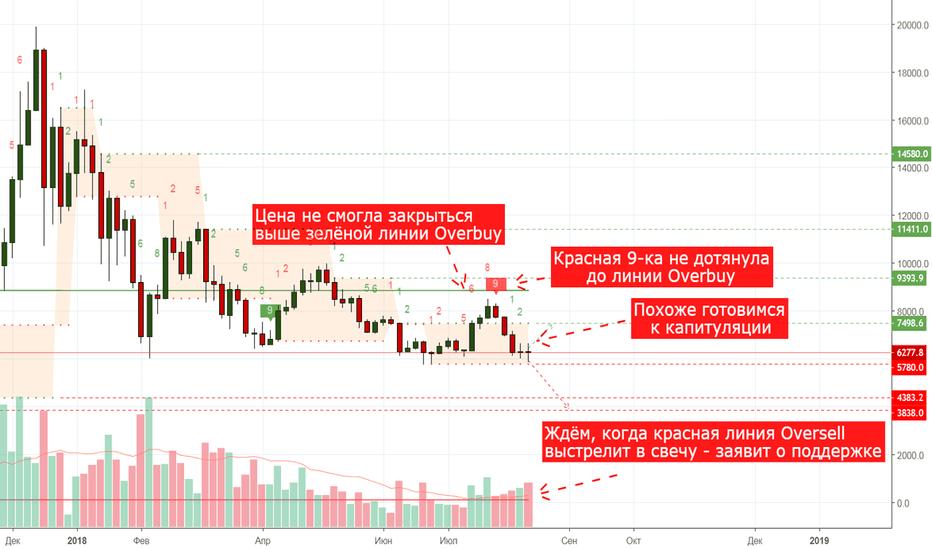 BTCUSD: BTC/USD: капитуляция уже близко