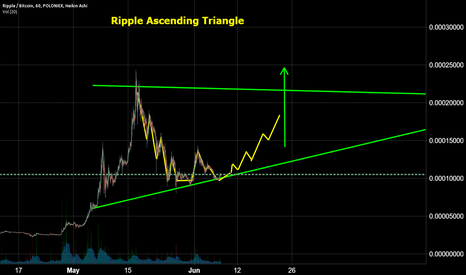 XRPBTC: Ripple Ascending Triangle