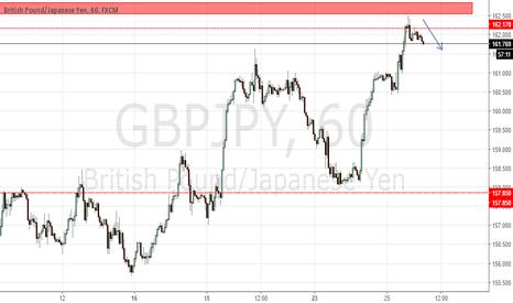 GBPJPY: SHORT GBP/JPY