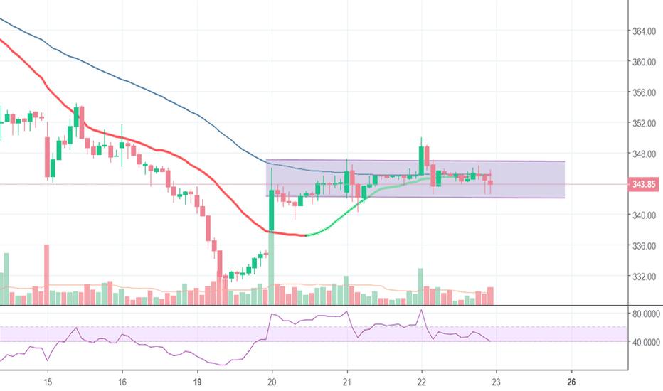 GAIL: Range breakout trade