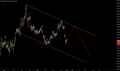 AUDJPY: $AUDJPY Descending Triangle