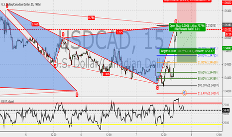 USDCAD: USDCAD 15m : Cypher completed.