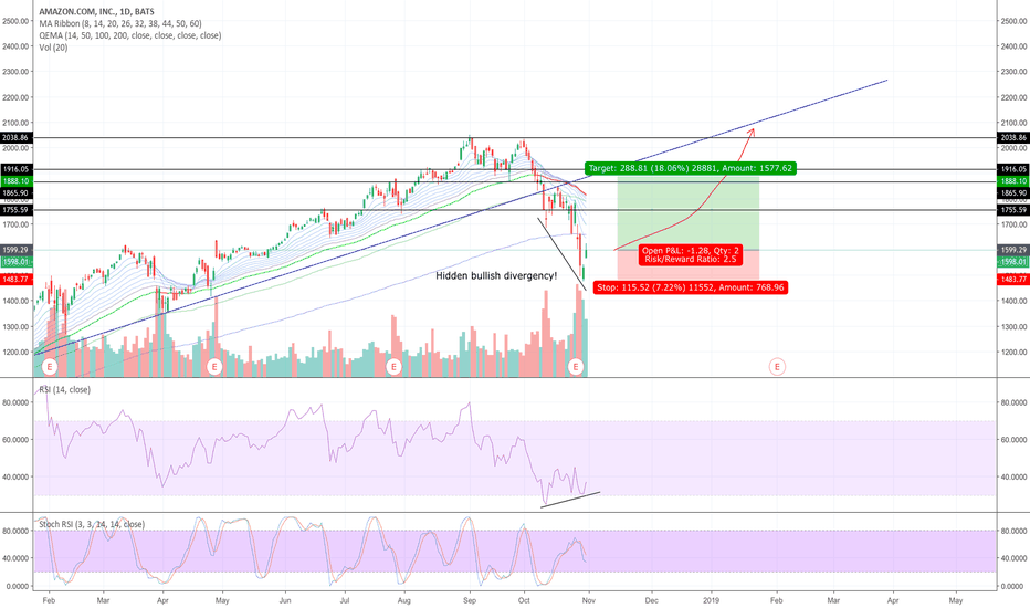 AMZN: Good opportunities in the stock markets