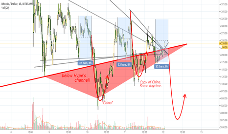 BTCUSD: bitcoins are cheaper in China  these days