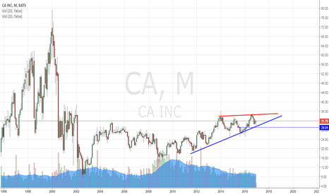 CA: ascending triangle