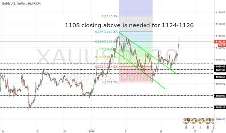 XAUUSD: Gold UPdate