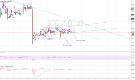BTCUSD: It's decision time!