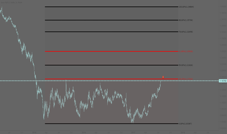 EURUSD: EURUSD: Short as soon as the market opens