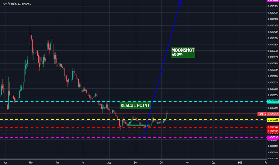 TRXBTC: TRON TRX is close to RESCUE POINT, if broken MOONSHOT.