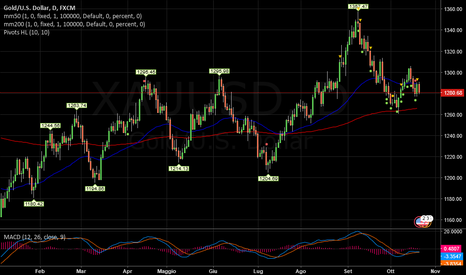 XAUUSD: GOLD   -   Long cauto
