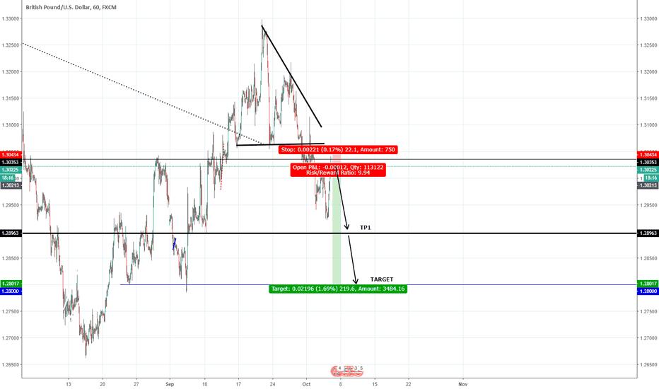 GBPUSD: H4 triangle
