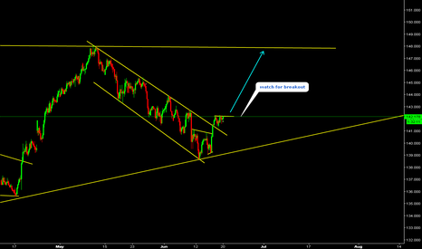 GBPJPY: GBPJPY Watchf for breakout.